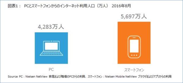 スマホのインターネット利用者数は、PCからの利用者数の1.33倍