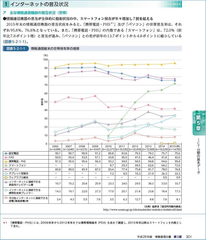 情報通信白書2016