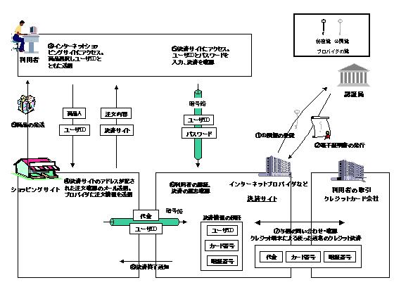 SSLの仕組み、出典IPA