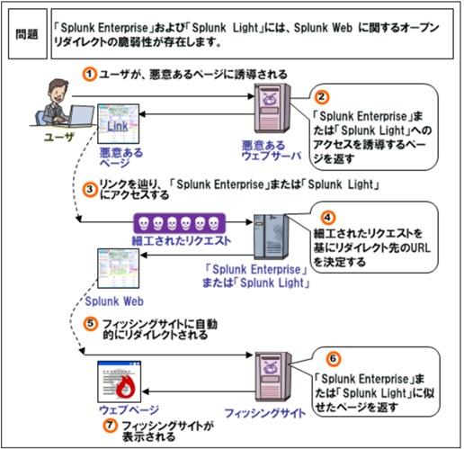 IPA-Open_Redirect.jpg